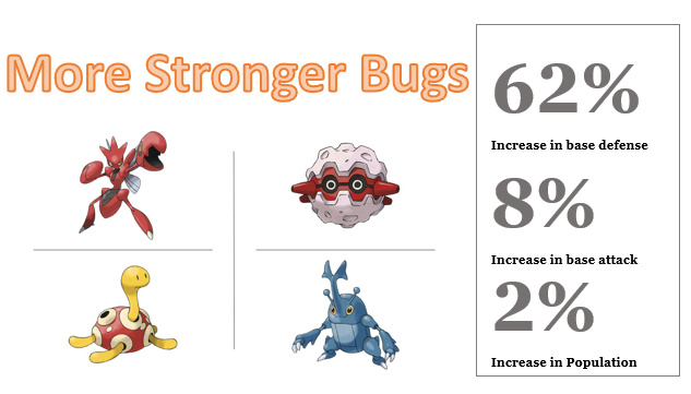 increase_in_bugs